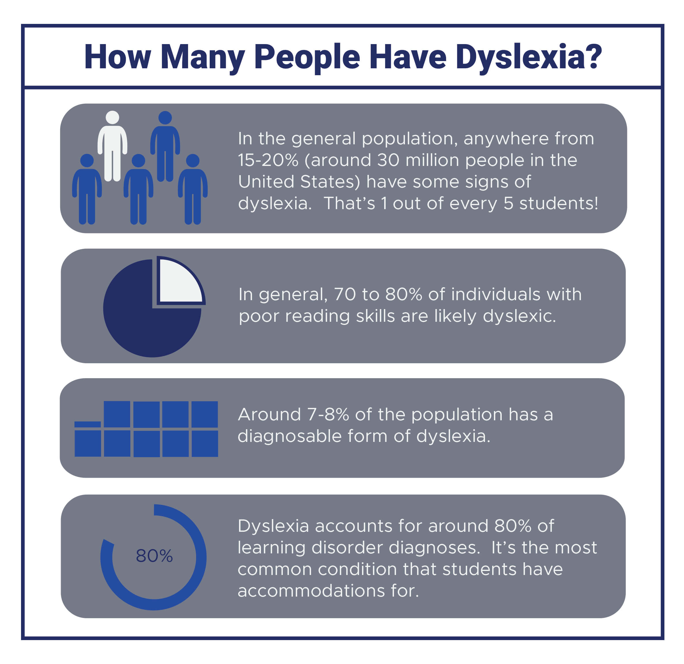 Dyslexia Is Very Treatable So Why Arent >> Dyslexia Evaluations How To Get Academic Accommodations If You Have